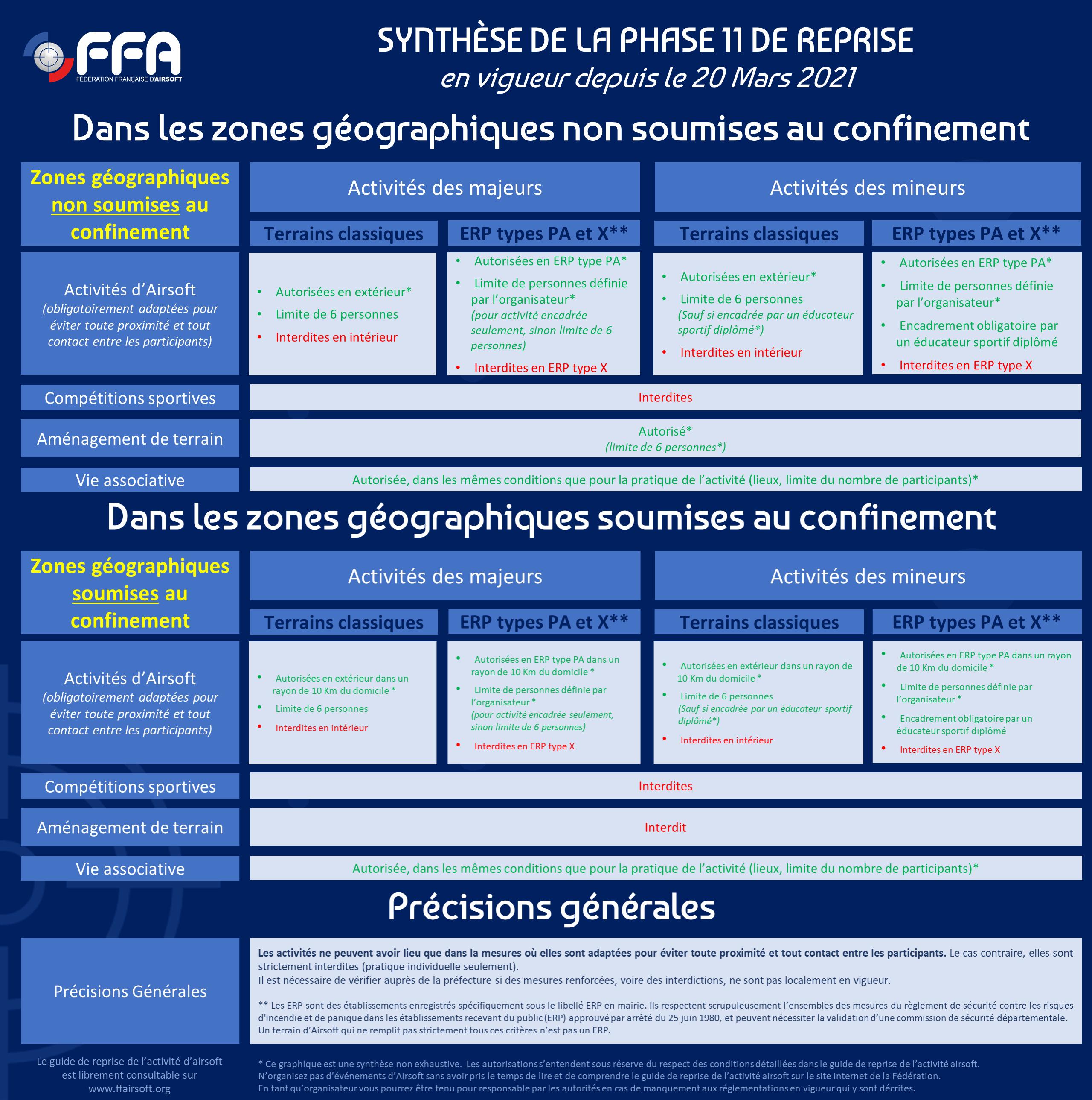 Synthèse du Guide de reprise officiel de la FFA (Fédération Française d'Airsoft)  Phase11_reprise_covid